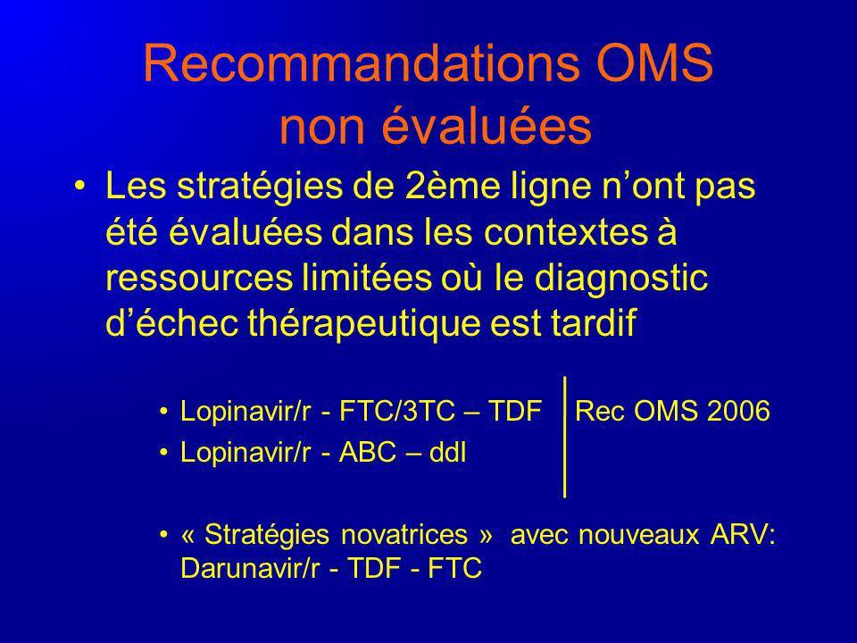 Recommandations OMS non évaluées Les stratégies de 2ème ligne nont pas été évaluées dans les contextes à ressources limitées où le diagnostic déchec thérapeutique est tardif Lopinavir/r - FTC/3TC – TDF Rec OMS 2006 Lopinavir/r - ABC – ddI « Stratégies novatrices » avec nouveaux ARV: Darunavir/r - TDF - FTC
