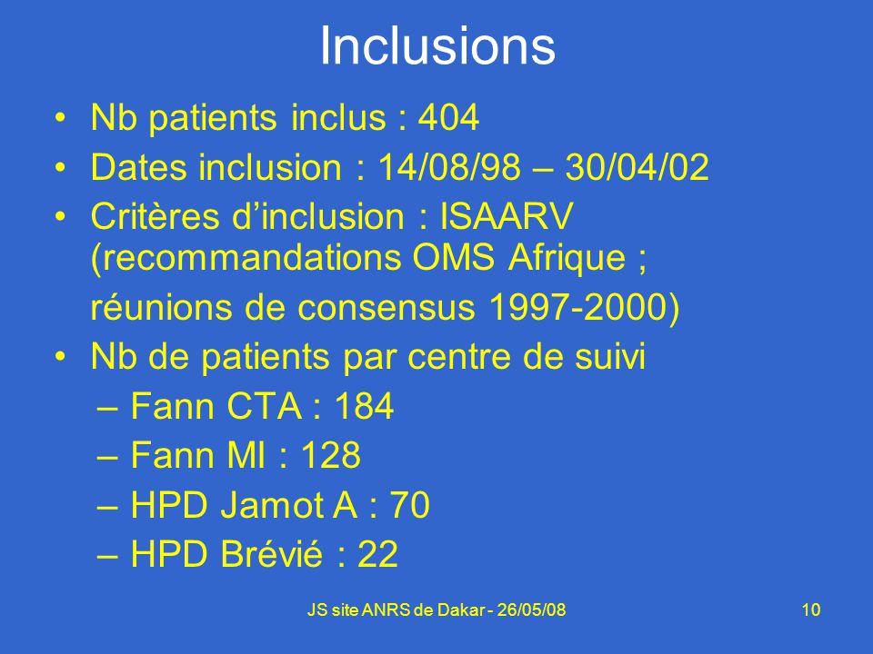 10JS site ANRS de Dakar - 26/05/08 Inclusions Nb patients inclus : 404 Dates inclusion : 14/08/98 – 30/04/02 Critères dinclusion : ISAARV (recommandat