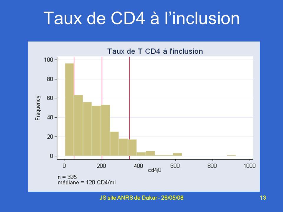 13JS site ANRS de Dakar - 26/05/08 Taux de CD4 à linclusion