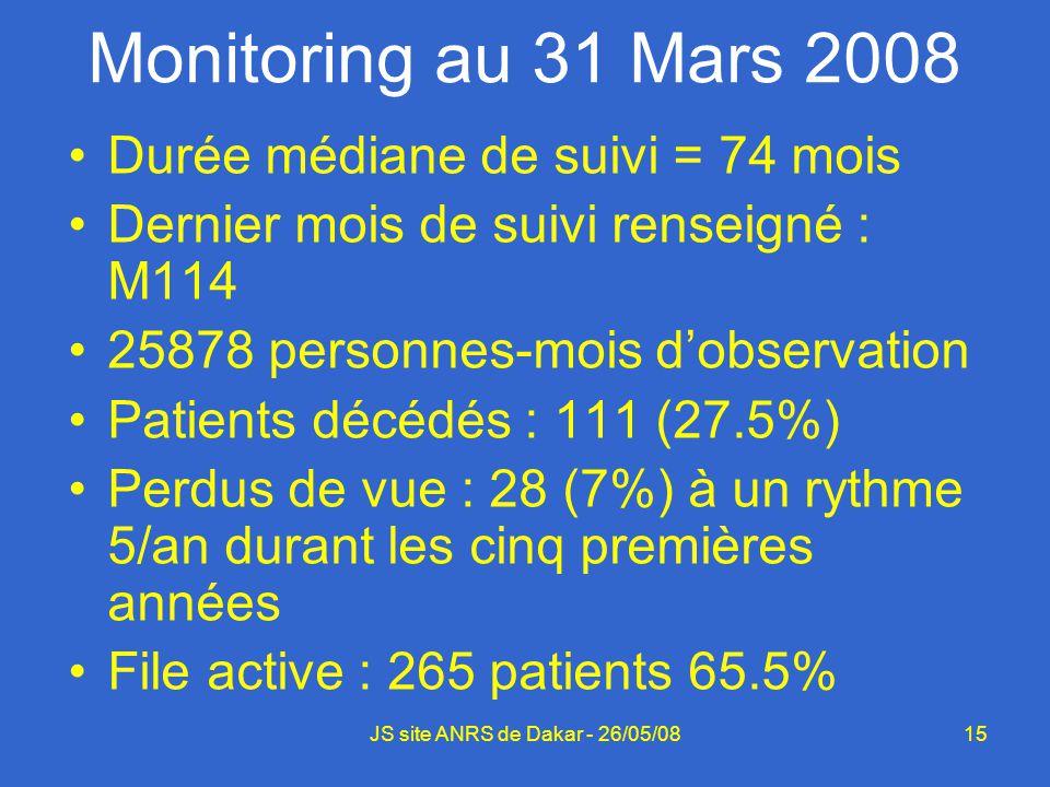 15 Monitoring au 31 Mars 2008 Durée médiane de suivi = 74 mois Dernier mois de suivi renseigné : M114 25878 personnes-mois dobservation Patients décéd