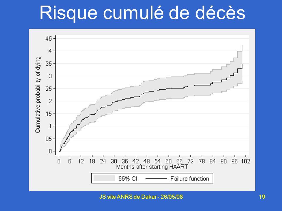 19 Risque cumulé de décès JS site ANRS de Dakar - 26/05/08