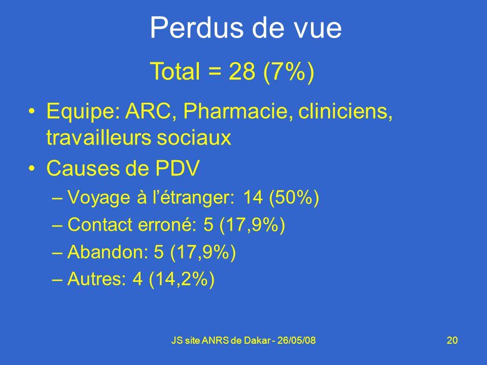 20 Perdus de vue Equipe: ARC, Pharmacie, cliniciens, travailleurs sociaux Causes de PDV –Voyage à létranger: 14 (50%) –Contact erroné: 5 (17,9%) –Aban