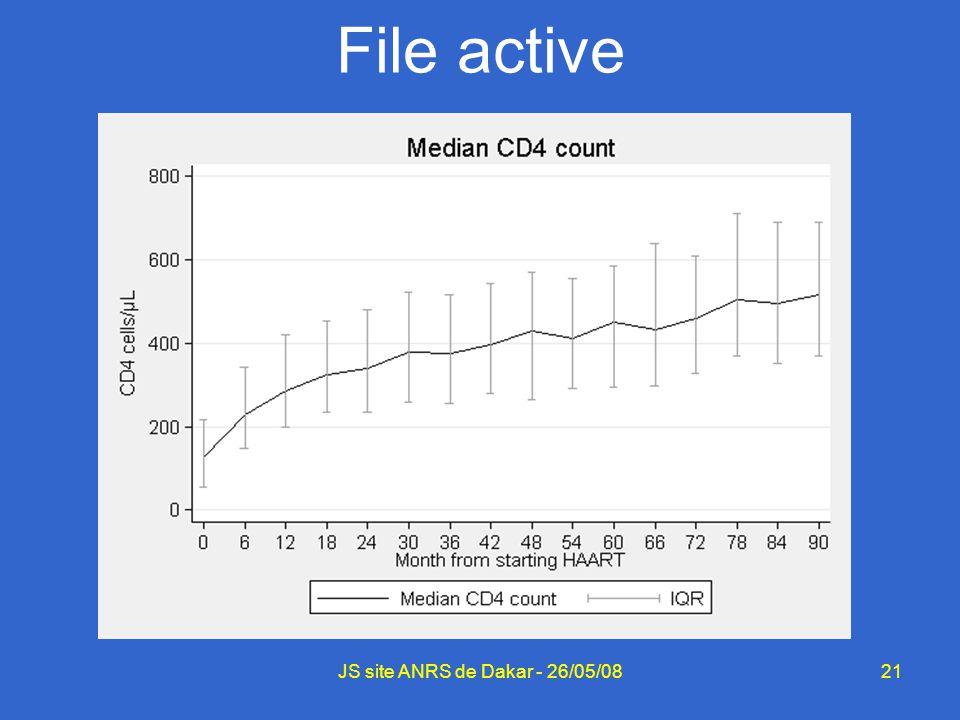 21 File active JS site ANRS de Dakar - 26/05/08