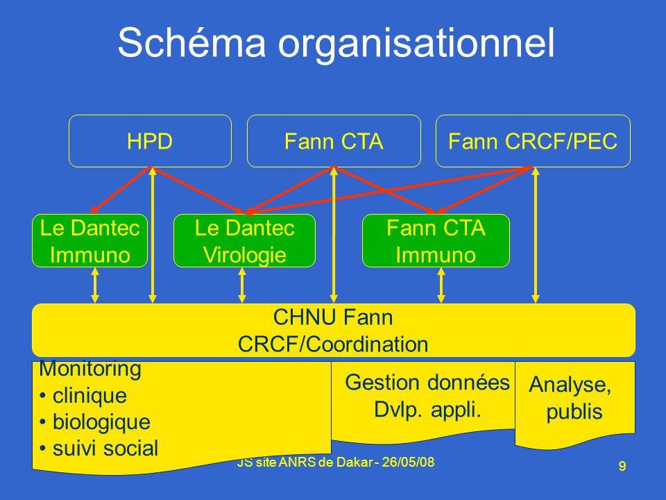 9 JS site ANRS de Dakar - 26/05/08 Schéma organisationnel Fann CTAHPDFann CRCF/PEC Le Dantec Virologie Monitoring clinique biologique suivi social CHN