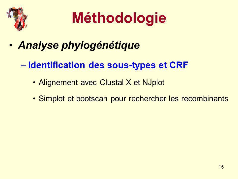 15 Méthodologie Analyse phylogénétique –Identification des sous-types et CRF Alignement avec Clustal X et NJplot Simplot et bootscan pour rechercher l