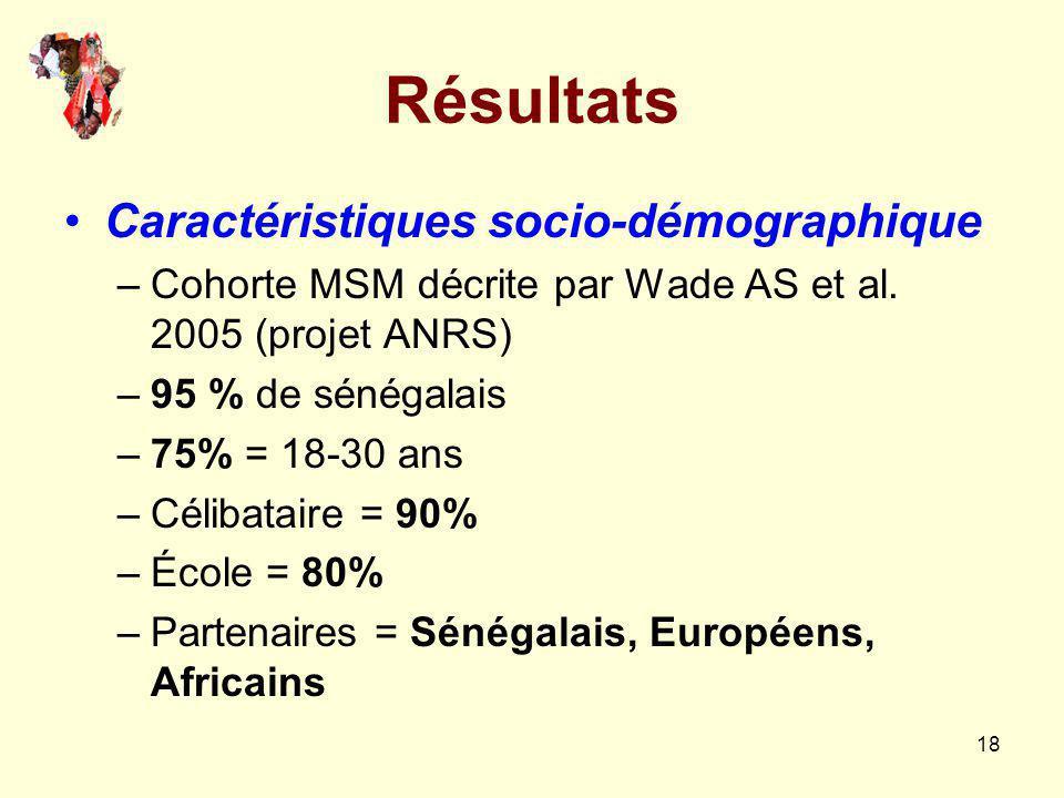 18 Résultats Caractéristiques socio-démographique –Cohorte MSM décrite par Wade AS et al. 2005 (projet ANRS) –95 % de sénégalais –75% = 18-30 ans –Cél