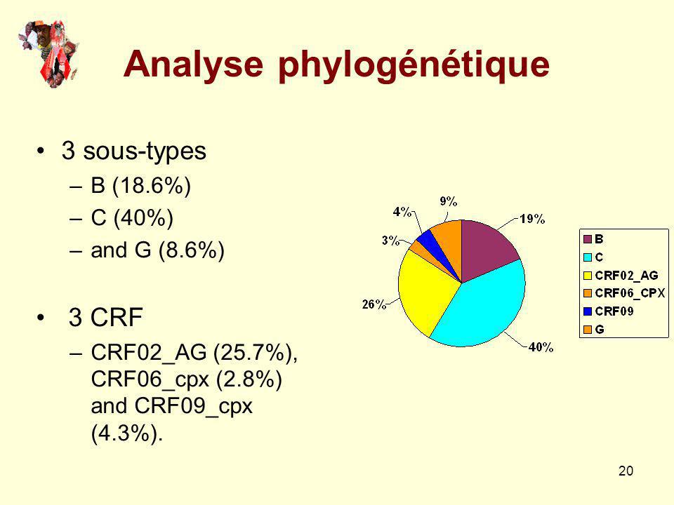 20 Analyse phylogénétique 3 sous-types –B (18.6%) –C (40%) –and G (8.6%) 3 CRF –CRF02_AG (25.7%), CRF06_cpx (2.8%) and CRF09_cpx (4.3%).