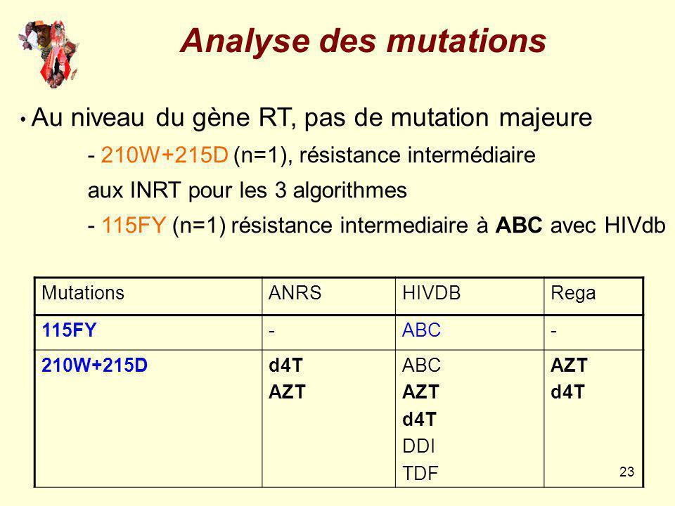 23 MutationsANRSHIVDBRega 115FY-ABC- 210W+215Dd4T AZT ABC AZT d4T DDI TDF AZT d4T Au niveau du gène RT, pas de mutation majeure - 210W+215D (n=1), rés