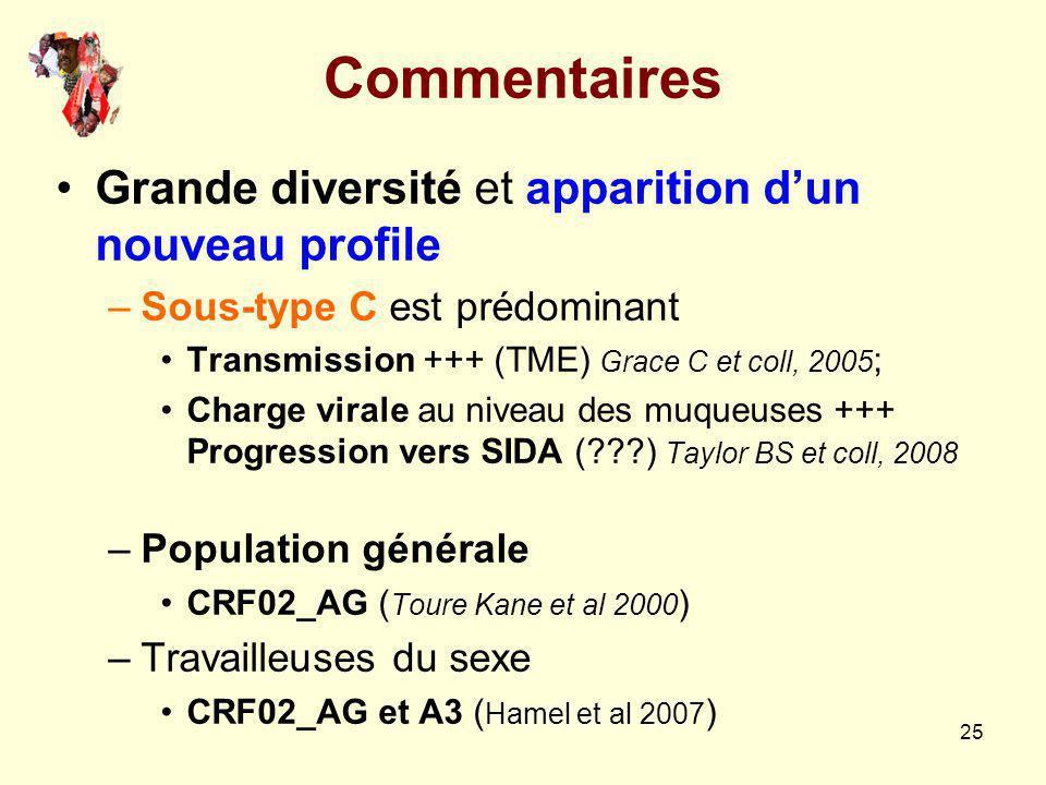 25 Commentaires Grande diversité et apparition dun nouveau profile –Sous-type C est prédominant Transmission +++ (TME) Grace C et coll, 2005 ; Charge