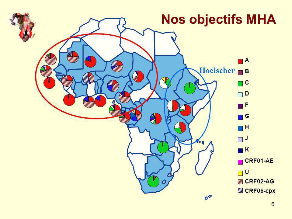 27 Commentaires Quasi absence de mutation majeure chez MSM non traités –Faible circulation de souches résistantes au Sénégal –ANRS 1257 (2003-2005) et 12134(2007)