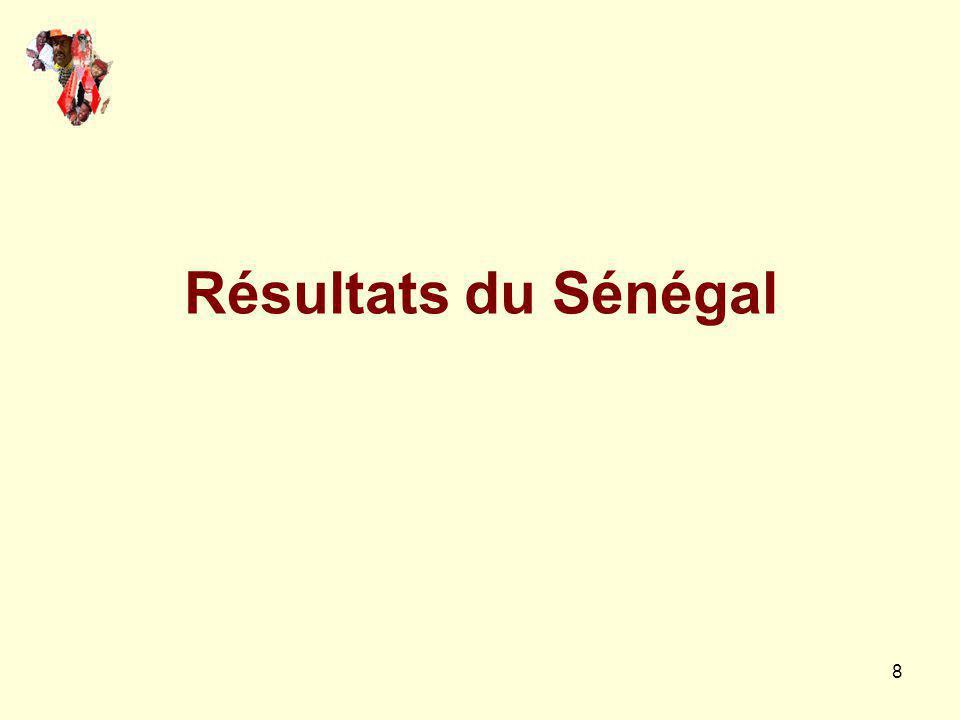 8 Résultats du Sénégal