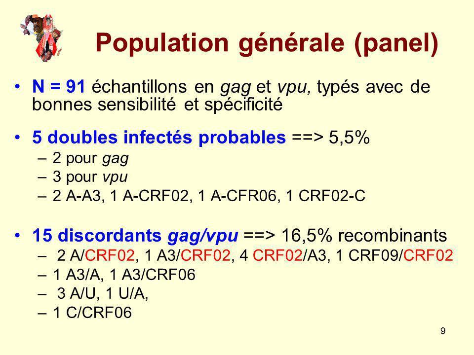 10 Performance de la MHA vpu N = 99 échantillons (20 PCD + 79 MSM) –PCD : 90% identifiés 12 CRF02 (60%) 2 A3, 3 CRF02, 1 G –MSM : 79% identifiés 28 C (35%) 18 CRF02 (23%) 1 H, 1 D, 3 B, 3 B/D, 4 G, 5 CRF06 1 cas de double-infection probable (B-CRF06)