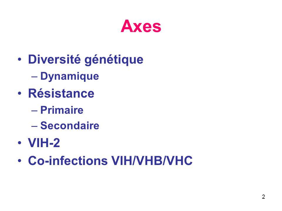 2 Axes Diversité génétique –Dynamique Résistance –Primaire –Secondaire VIH-2 Co-infections VIH/VHB/VHC
