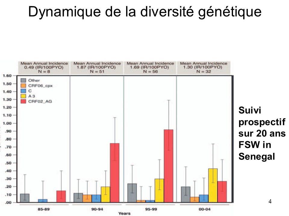 4 Suivi prospectif sur 20 ans FSW in Senegal Dynamique de la diversité génétique