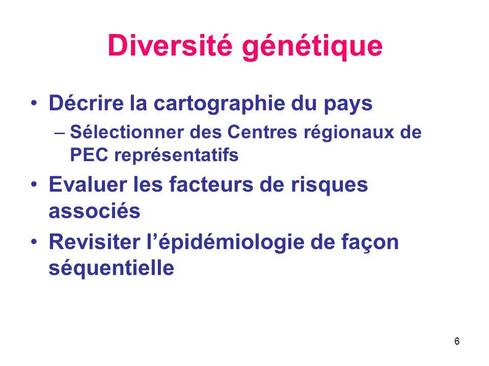 6 Diversité génétique Décrire la cartographie du pays –Sélectionner des Centres régionaux de PEC représentatifs Evaluer les facteurs de risques associ