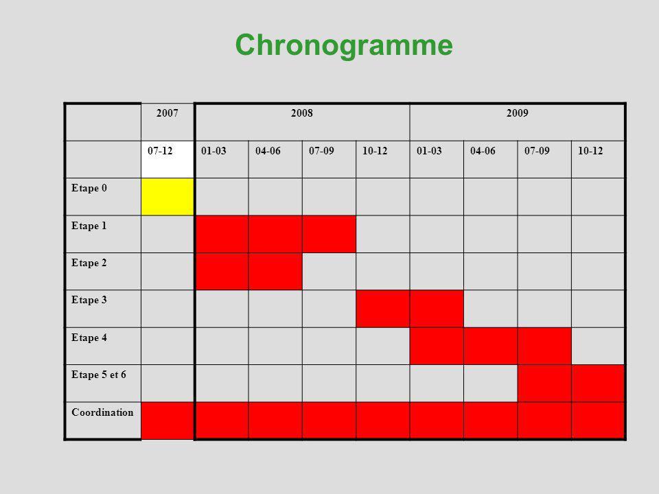 200720082009 07-1201-0304-0607-0910-1201-0304-0607-0910-12 Etape 0 Etape 1 Etape 2 Etape 3 Etape 4 Etape 5 et 6 Coordination Chronogramme