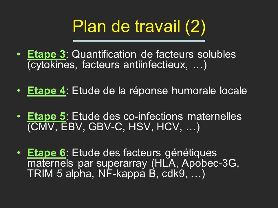 Plan de travail (2) Etape 3: Quantification de facteurs solubles (cytokines, facteurs antiinfectieux, …) Etape 4: Etude de la réponse humorale locale