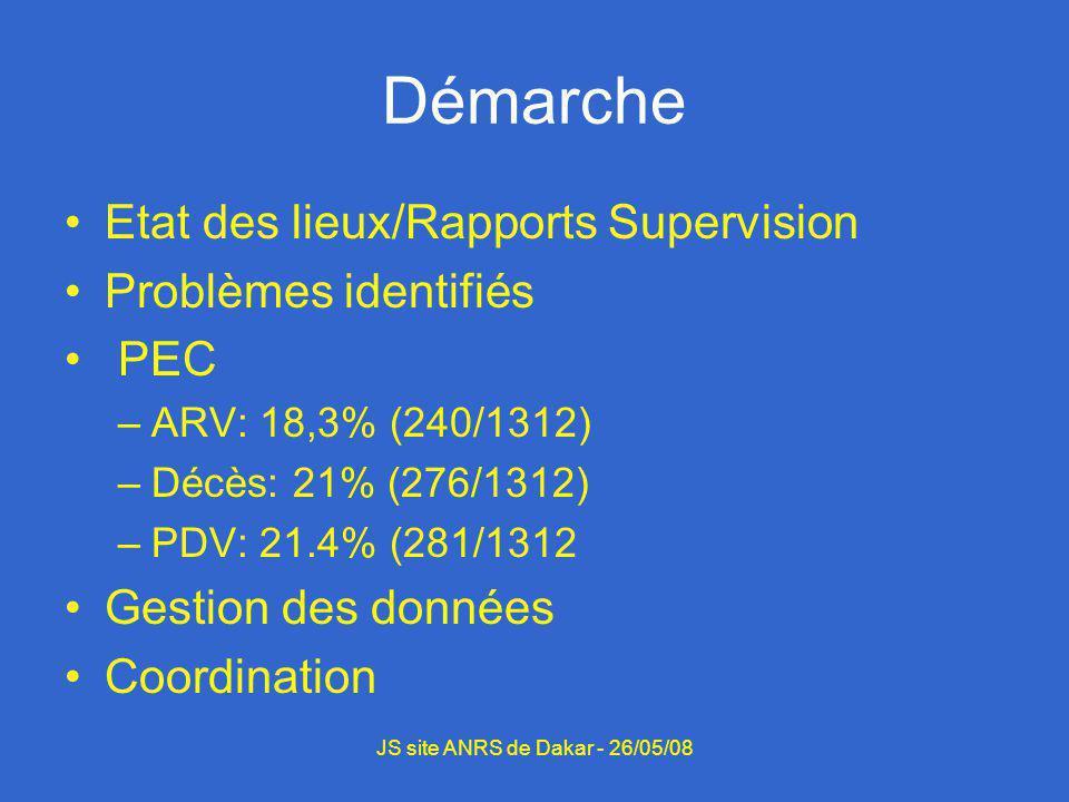 Démarche Etat des lieux/Rapports Supervision Problèmes identifiés PEC –ARV: 18,3% (240/1312) –Décès: 21% (276/1312) –PDV: 21.4% (281/1312 Gestion des