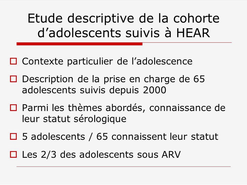 Etude descriptive de la cohorte dadolescents suivis à HEAR Contexte particulier de ladolescence Description de la prise en charge de 65 adolescents su