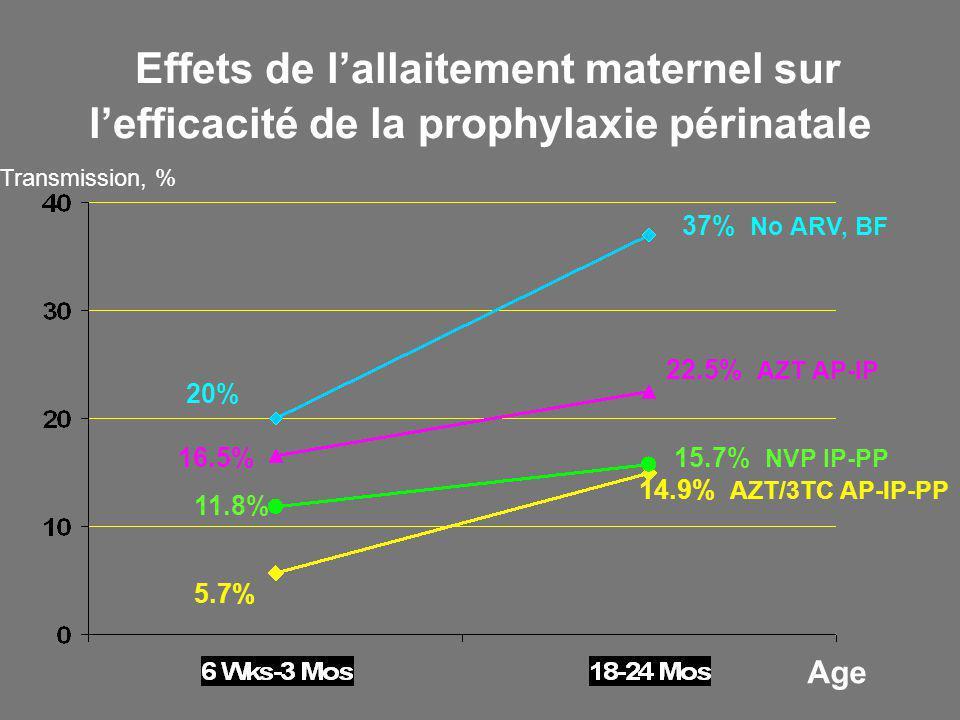 Effets de lallaitement maternel sur lefficacité de la prophylaxie périnatale 14.9% AZT/3TC AP-IP-PP 15.7% NVP IP-PP 22.5% AZT AP-IP 37% No ARV, BF 20% 16.5% 11.8% 5.7% Age Transmission, %