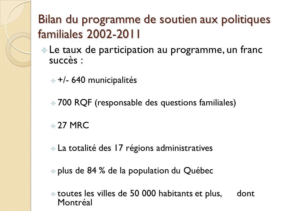 Bilan du programme de soutien aux politiques familiales 2002-2011 Le taux de participation au programme, un franc succès : +/- 640 municipalités 700 RQF (responsable des questions familiales) 27 MRC La totalité des 17 régions administratives plus de 84 % de la population du Québec toutes les villes de 50 000 habitants et plus, dont Montréal