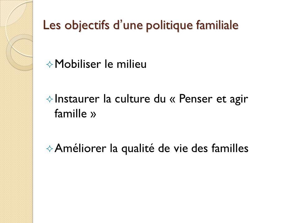 Les objectifs dune politique familiale Mobiliser le milieu Instaurer la culture du « Penser et agir famille » Améliorer la qualité de vie des familles