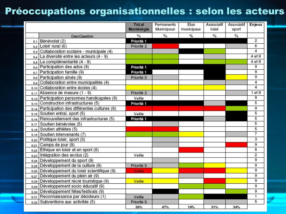 Préoccupations organisationnelles : selon les acteurs