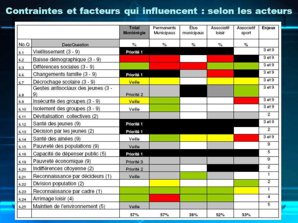 Contraintes et facteurs qui influencent : selon les acteurs