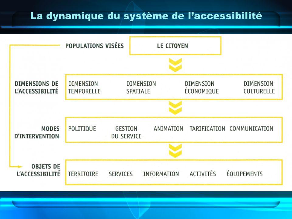 La dynamique du système de laccessibilité