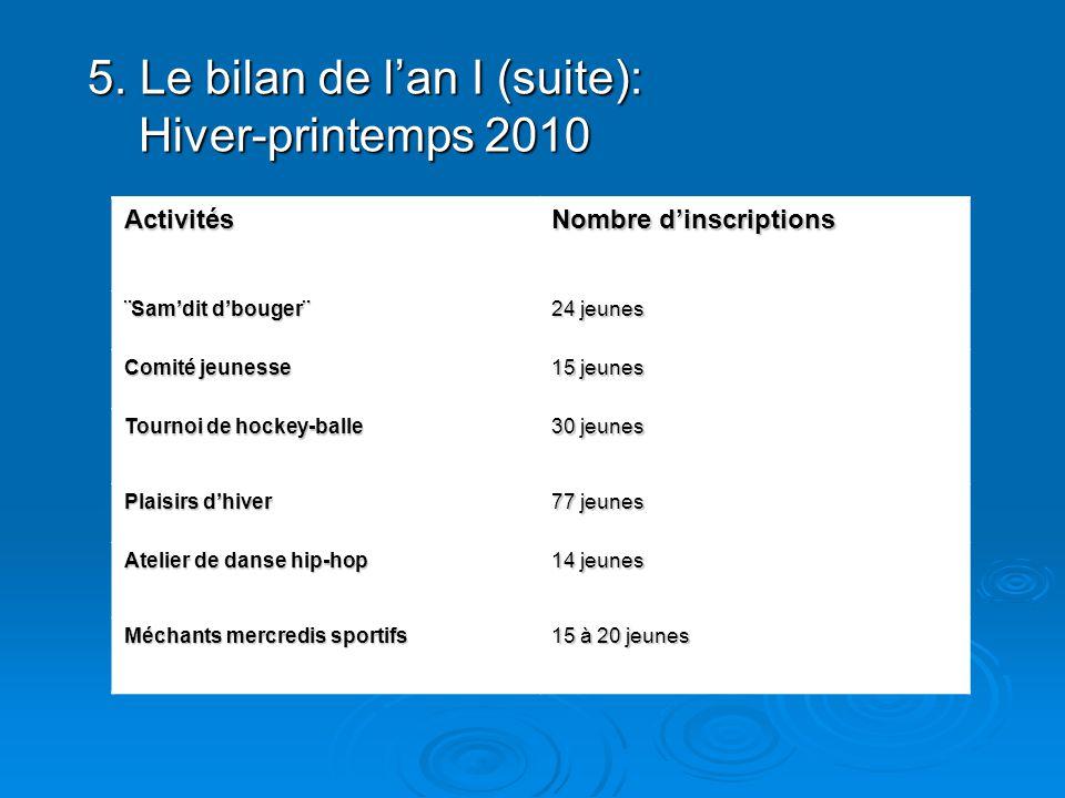 5. Le bilan de lan I (suite): Hiver-printemps 2010 Activités Nombre dinscriptions ¨Samdit dbouger¨ 24 jeunes Comité jeunesse 15 jeunes Tournoi de hock