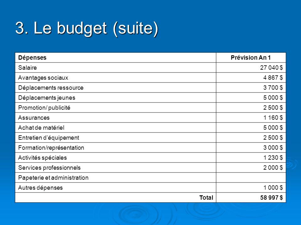 3. Le budget (suite) DépensesPrévision An 1 Salaire27 040 $ Avantages sociaux4 867 $ Déplacements ressource3 700 $ Déplacements jeunes5 000 $ Promotio