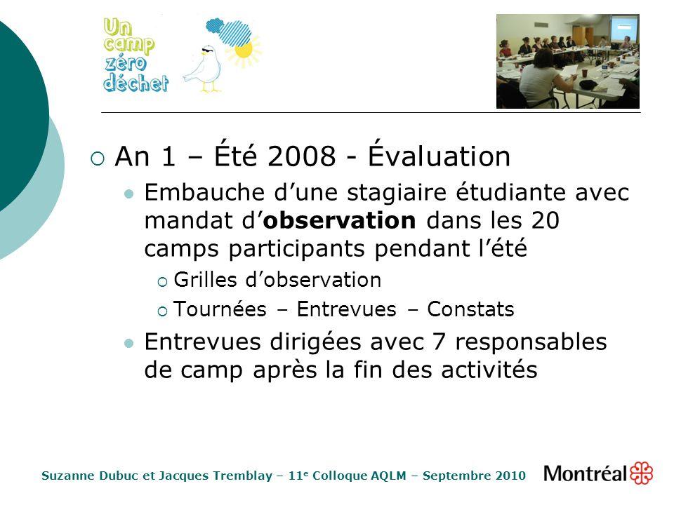 An 1 – Été 2008 - Évaluation Embauche dune stagiaire étudiante avec mandat dobservation dans les 20 camps participants pendant lété Grilles dobservati