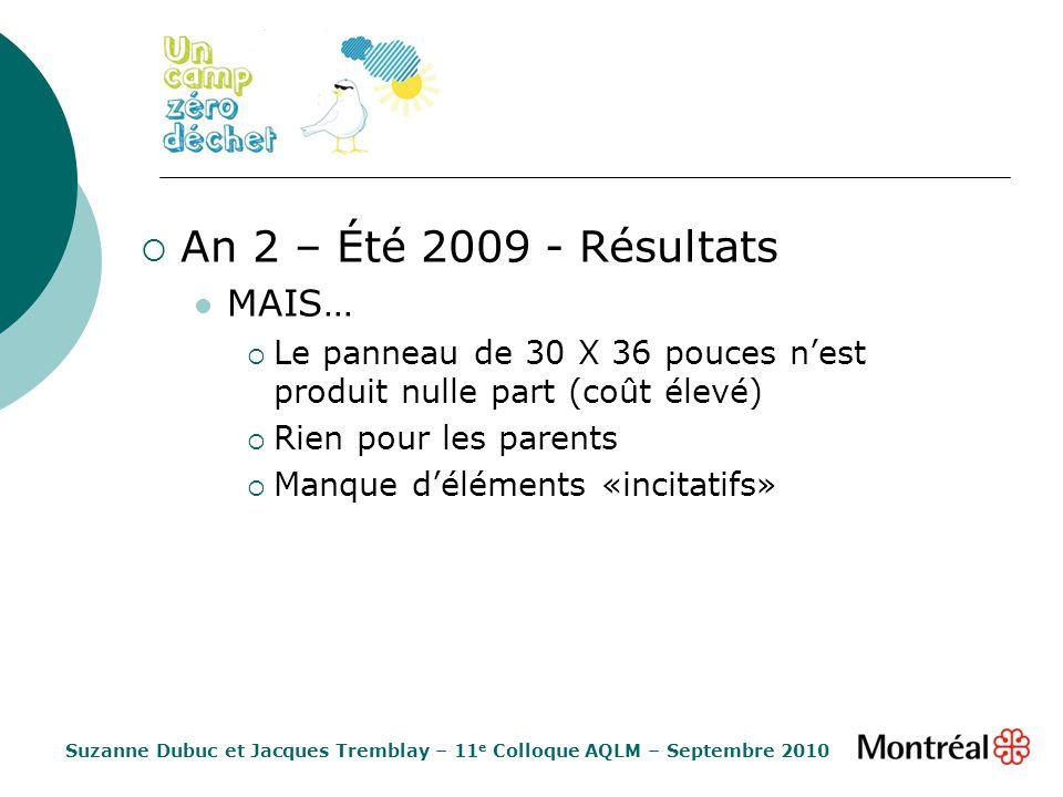 An 2 – Été 2009 - Résultats MAIS… Le panneau de 30 X 36 pouces nest produit nulle part (coût élevé) Rien pour les parents Manque déléments «incitatifs