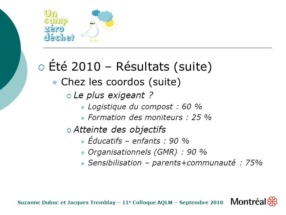 Été 2010 – Résultats (suite) Chez les coordos (suite) Le plus exigeant ? Logistique du compost : 60 % Formation des moniteurs : 25 % Atteinte des obje