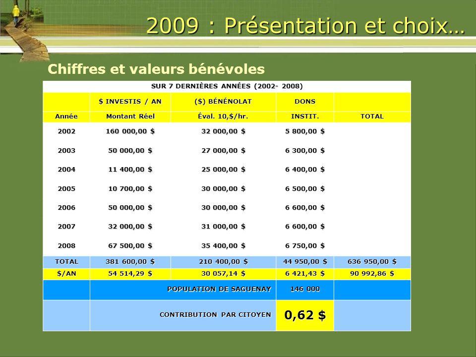 2009 : Présentation et choix… Chiffres et valeurs bénévoles SUR 7 DERNIÈRES ANNÉES (2002- 2008) $ INVESTIS / AN ($) BÉNÉNOLAT DONS Année Montant Réel Éval.