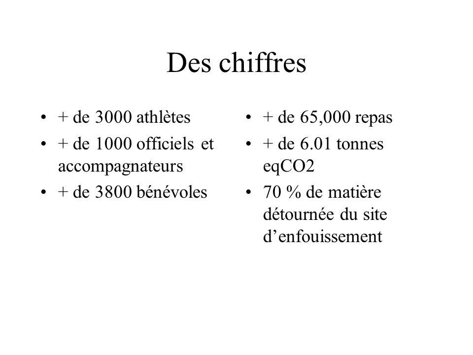 Des chiffres + de 3000 athlètes + de 1000 officiels et accompagnateurs + de 3800 bénévoles + de 65,000 repas + de 6.01 tonnes eqCO2 70 % de matière détournée du site denfouissement