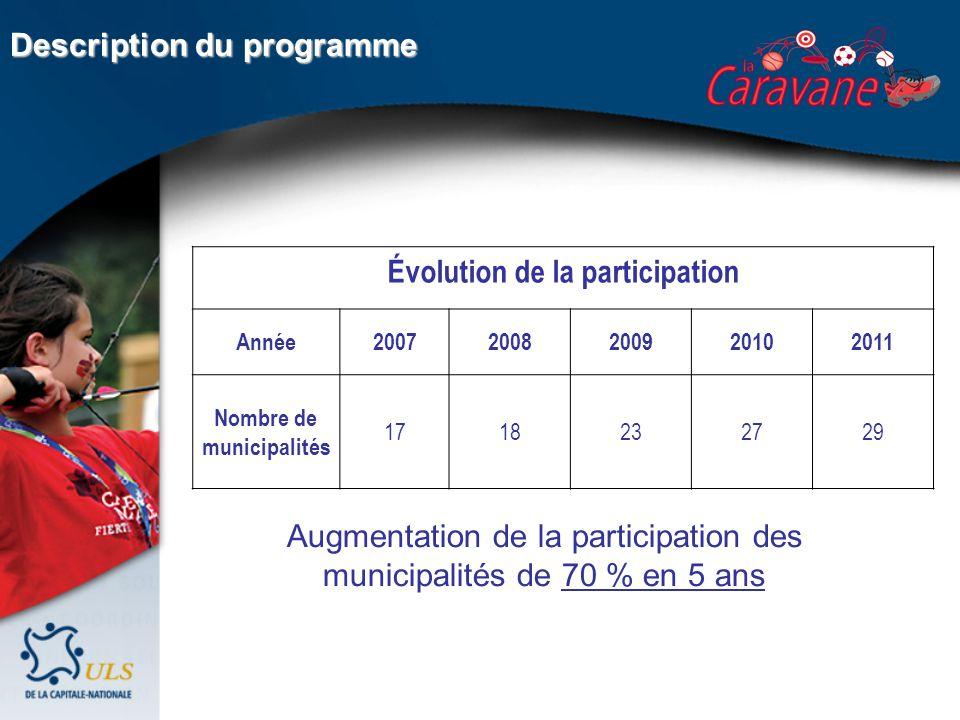 Évolution de la participation Année20072008200920102011 Nombre de municipalités 1718232729 Description du programme Augmentation de la participation des municipalités de 70 % en 5 ans