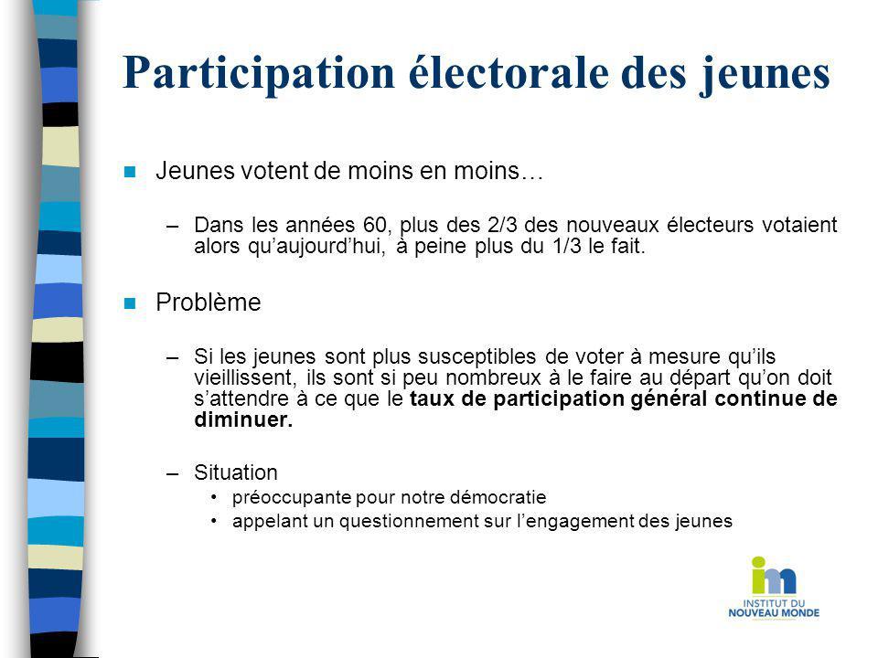 Participation électorale des jeunes Jeunes votent de moins en moins… –Dans les années 60, plus des 2/3 des nouveaux électeurs votaient alors quaujourd