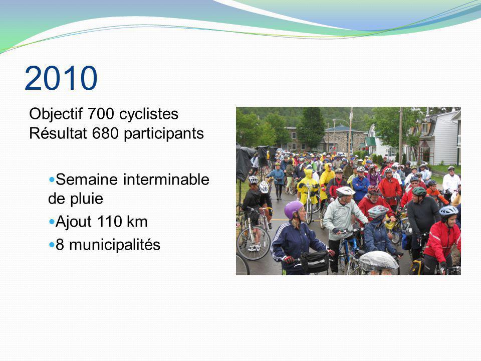 2010 Objectif 700 cyclistes Résultat 680 participants Semaine interminable de pluie Ajout 110 km 8 municipalités