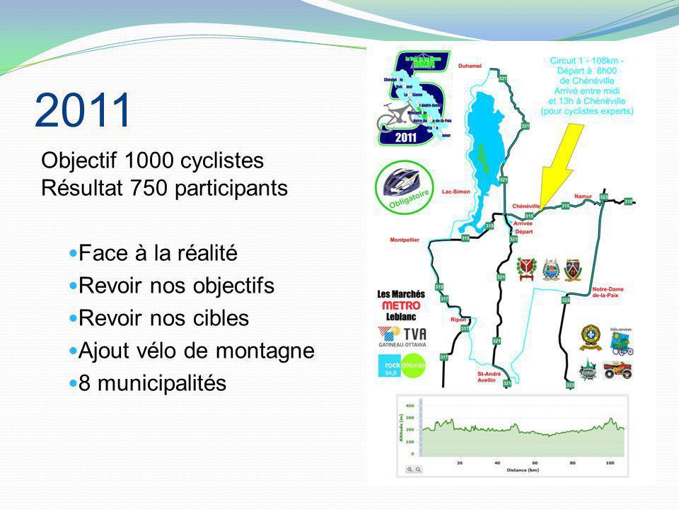 2011 Objectif 1000 cyclistes Résultat 750 participants Face à la réalité Revoir nos objectifs Revoir nos cibles Ajout vélo de montagne 8 municipalités