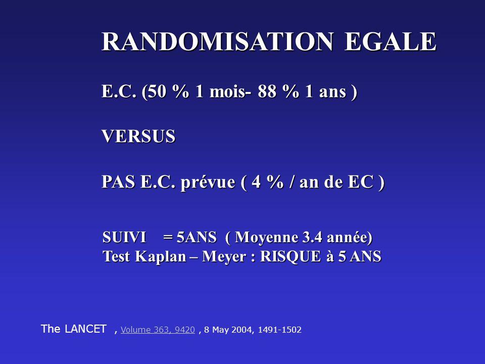 RANDOMISATION EGALE E.C. (50 % 1 mois- 88 % 1 ans ) VERSUS PAS E.C. prévue ( 4 % / an de EC ) SUIVI = 5ANS ( Moyenne 3.4 année) Test Kaplan – Meyer :