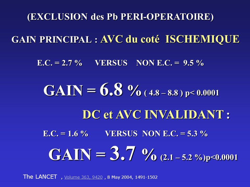 (EXCLUSION des Pb PERI-OPERATOIRE) GAIN PRINCIPAL : AVC du coté ISCHEMIQUE E.C. = 2.7 % VERSUS NON E.C. = 9.5 % GAIN = 6.8 % ( 4.8 – 8.8 ) p< 0.0001 G