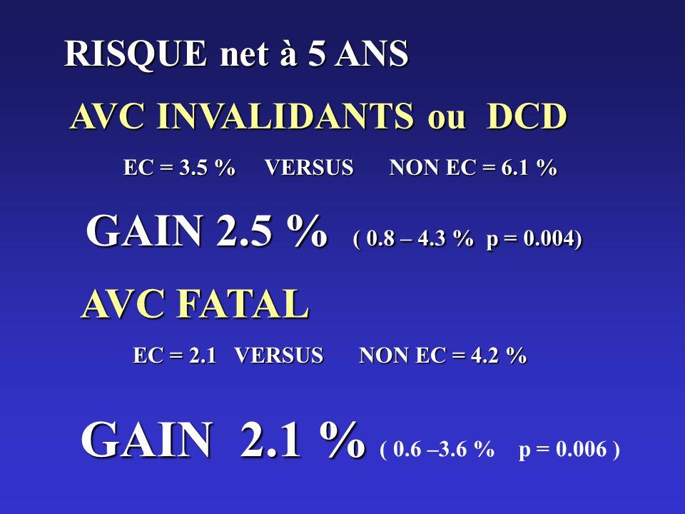 AVC INVALIDANTS ou DCD RISQUE net à 5 ANS EC = 3.5 % VERSUS NON EC = 6.1 % GAIN 2.5 % ( 0.8 – 4.3 % p = 0.004) AVC FATAL EC = 2.1 VERSUS NON EC = 4.2