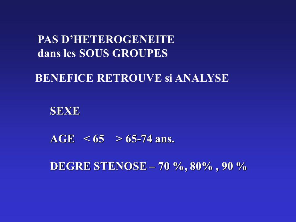 PAS DHETEROGENEITE dans les SOUS GROUPES BENEFICE RETROUVE si ANALYSE SEXE AGE 65-74 ans. DEGRE STENOSE – 70 %, 80%, 90 %