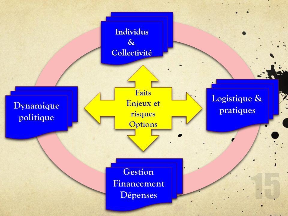 Faits Enjeux et risques Options Faits Enjeux et risques Options Individus & Collectivité Individus & Collectivité Dynamique politique Logistique & pra