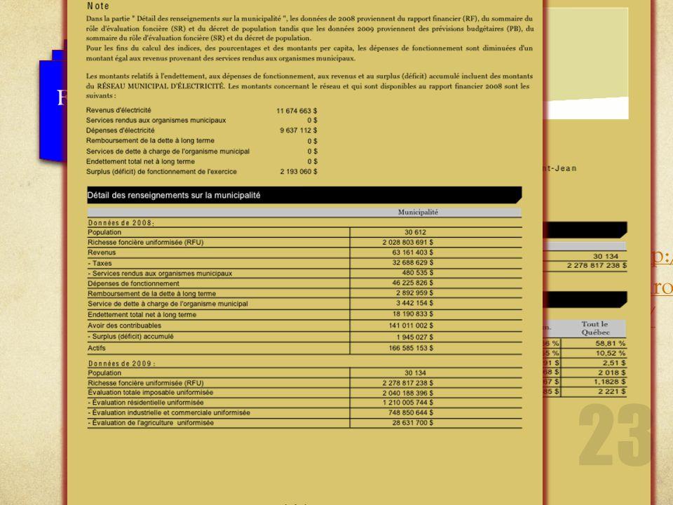 Le MAMROT http://www.mamrot.gouv.qc.ca/ http://www.mamrot.gouv.qc.ca/ Analyses financières de votre municipalité : Gestion Financement Dépenses Gestio