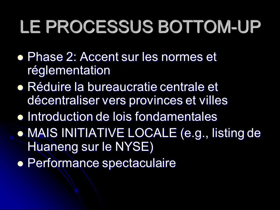 LE PROCESSUS BOTTOM-UP Phase 2: Accent sur les normes et réglementation Phase 2: Accent sur les normes et réglementation Réduire la bureaucratie centr
