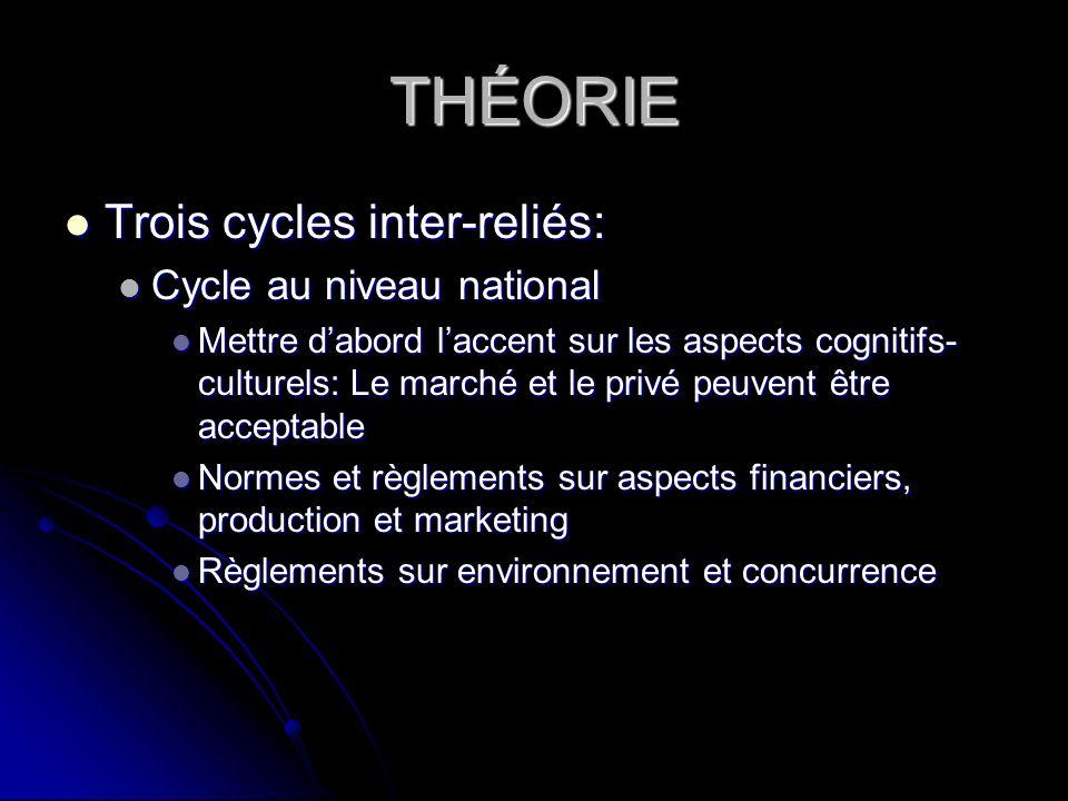 THÉORIE Trois cycles inter-reliés: Trois cycles inter-reliés: Cycle au niveau national Cycle au niveau national Mettre dabord laccent sur les aspects
