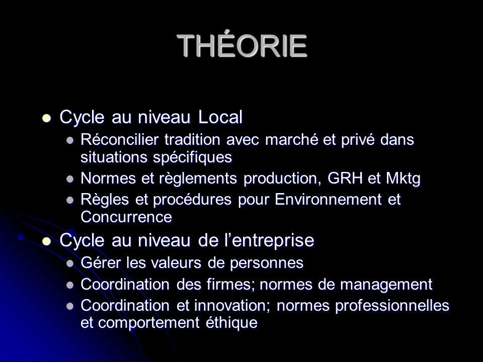 THÉORIE Cycle au niveau Local Cycle au niveau Local Réconcilier tradition avec marché et privé dans situations spécifiques Réconcilier tradition avec