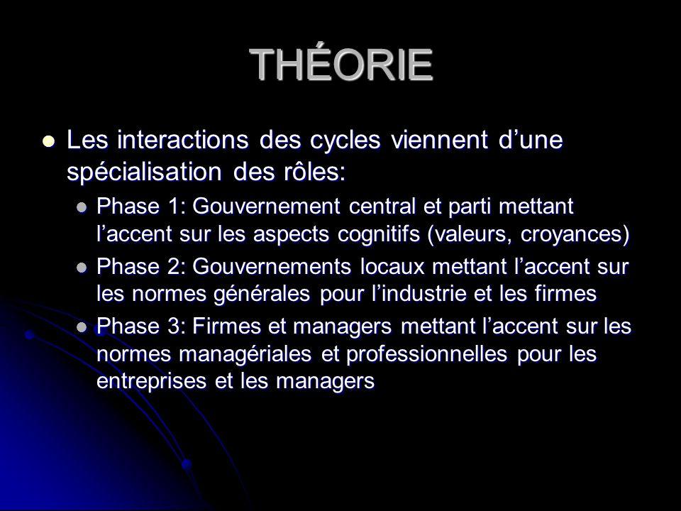 THÉORIE Les interactions des cycles viennent dune spécialisation des rôles: Les interactions des cycles viennent dune spécialisation des rôles: Phase
